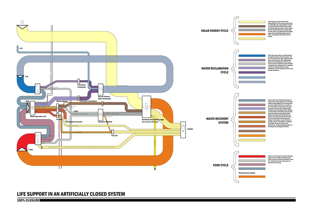 John Locke  U00bb Blog Archive  U00bb Sankey Diagram      Life Support